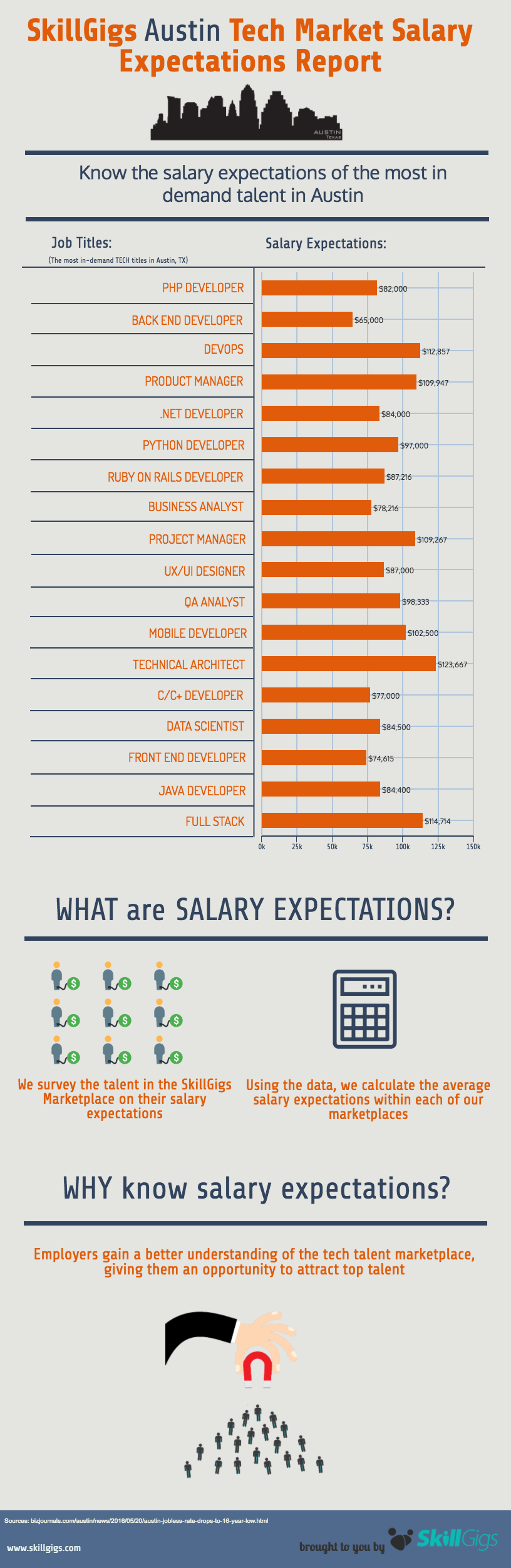 Austin Tech Market Salary Expectations Report
