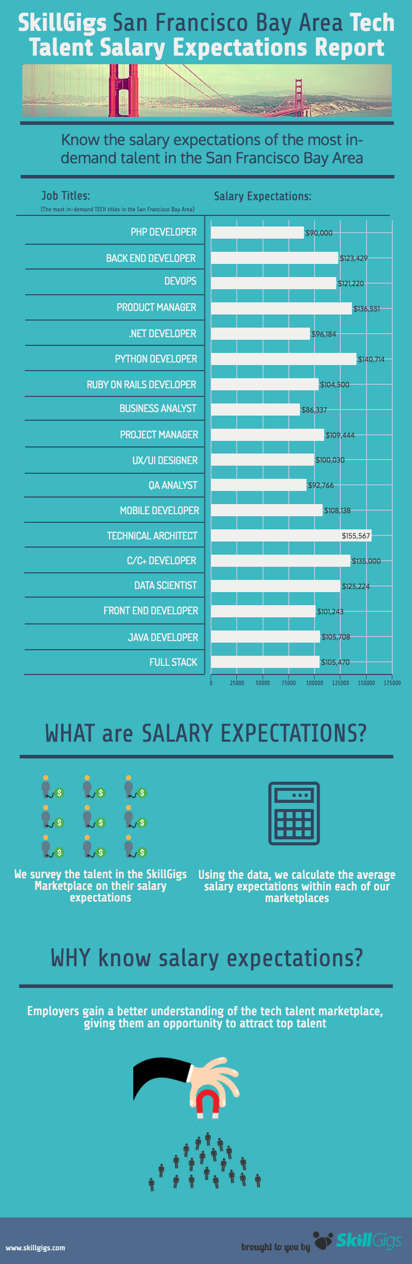Tech Talent Salary Expectations Report For San Francisco Bay Area