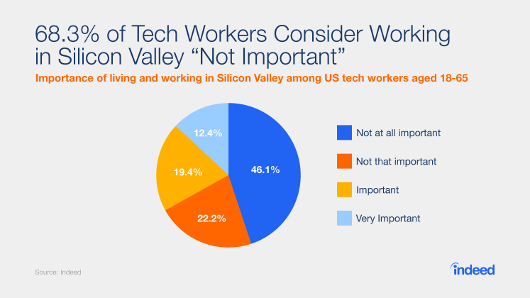Importance of working in silicon valley (2)