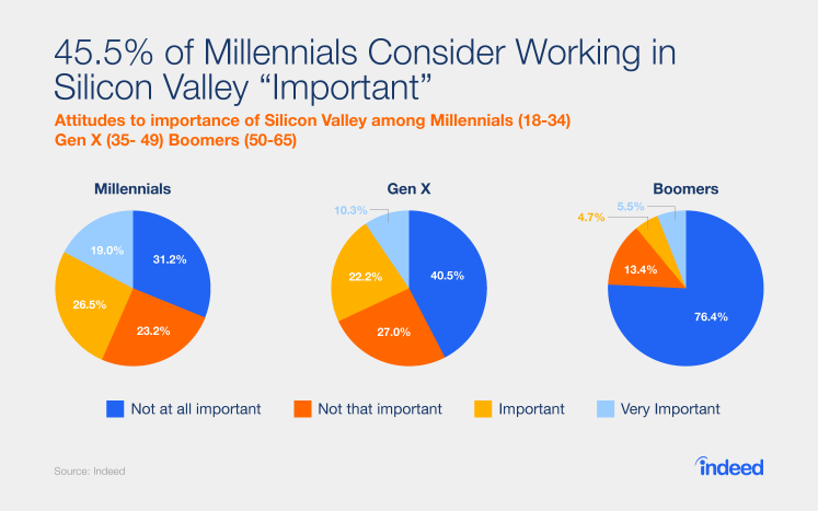 Importance of working in silicon valley millenial (2)